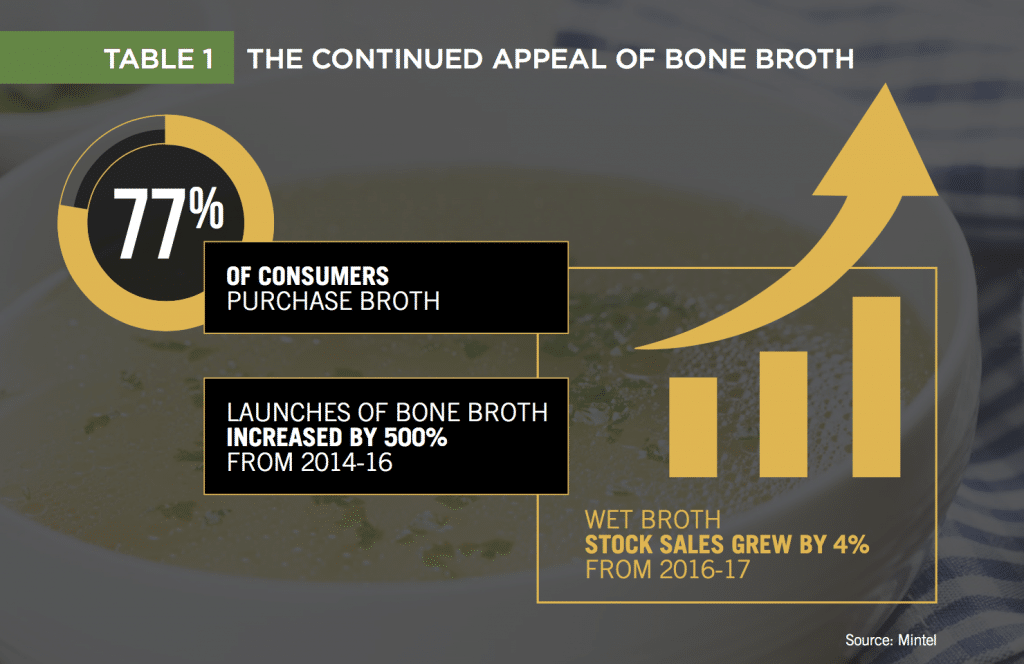 Table - the Continued Appeal of Bone Broth